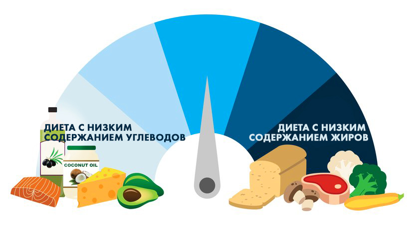 диета с низким содержанием жиров меню